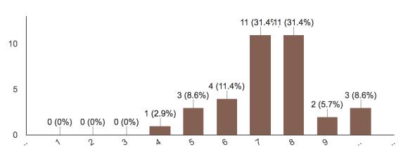 Interest ratings