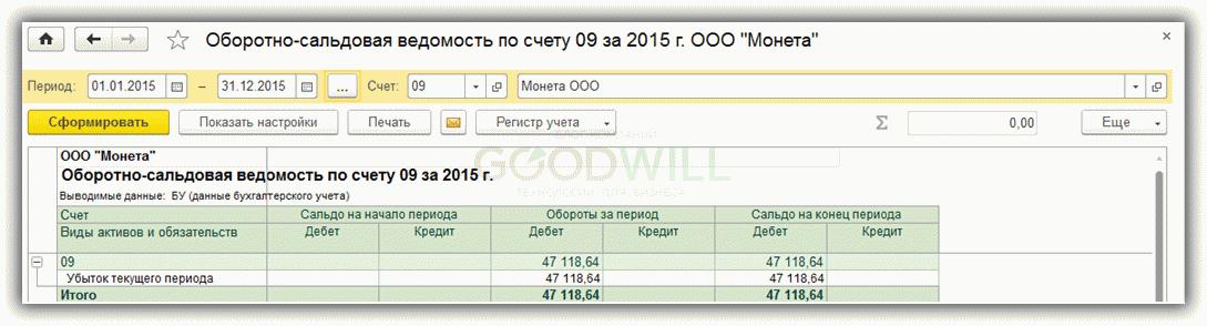 дебет 77 кредит 68.04.2 кредит 32 000 000 под стартап бизнеса