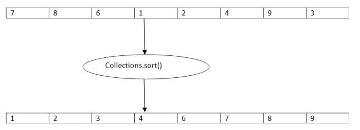 Sort List in Java using Collections sort(List) - Program Talk