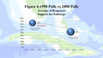 Figure 4 - And population density seems to matter, at least when measuring some of the ideological characteristics of the community. Here we have the average of the responses from our five 1990 polls and our five 2000 polls on two questions: support for the embargo and support for a dialogue. As the Cuban population increases from 650K to 850k, the opinions converge, embargo going down and Dialogue going up.