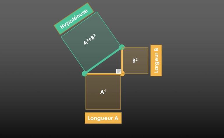 Démonstration pythagore