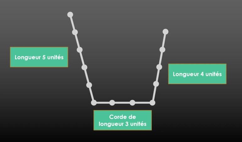 Corde triplet 3/4/5