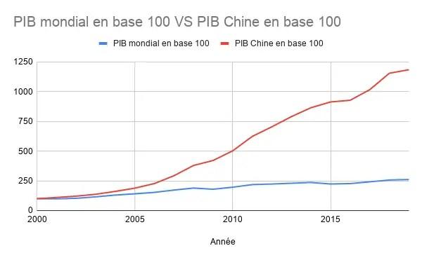 PIB mondial VS PIB Chine en base 100