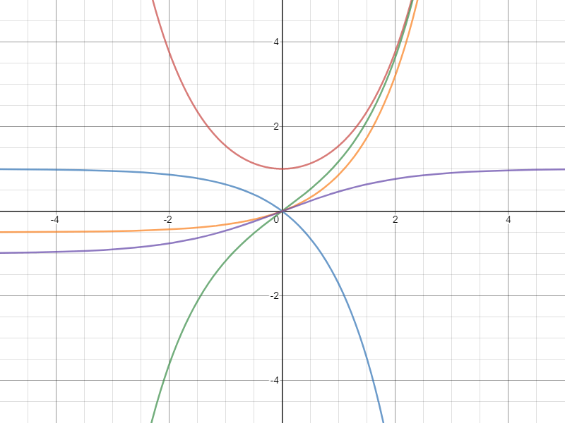 Exercices exponentiel