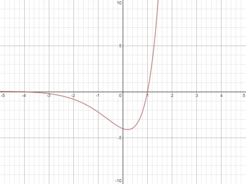 Polynome exponentiel