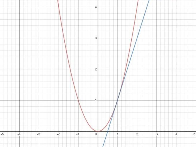 Tangente fonction carrée