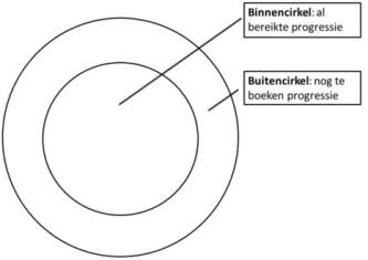 De cirkeltechniek