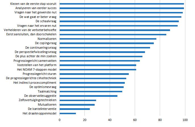 progressiegerichte technieken grafiek