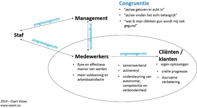 Congruentie in progressiegericht werken
