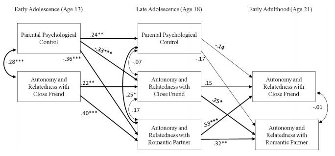 Opvoeding en autonomie en verbondenheid