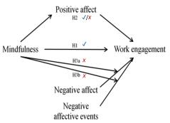 Mindfulness, bevlogenheid en emoties