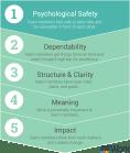 5 Kenmerken van effectieve teams bij Google