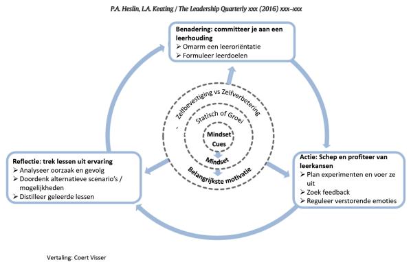 Een lerende houding is essentieel voor leiderschapsontwikkeling