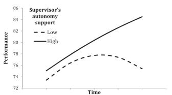 Het effect van autonomie-ondersteuning op hoe presteren zich ontwikkelt