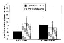 Hoe komt het stereotype threat effect door de replicatiecrisis?