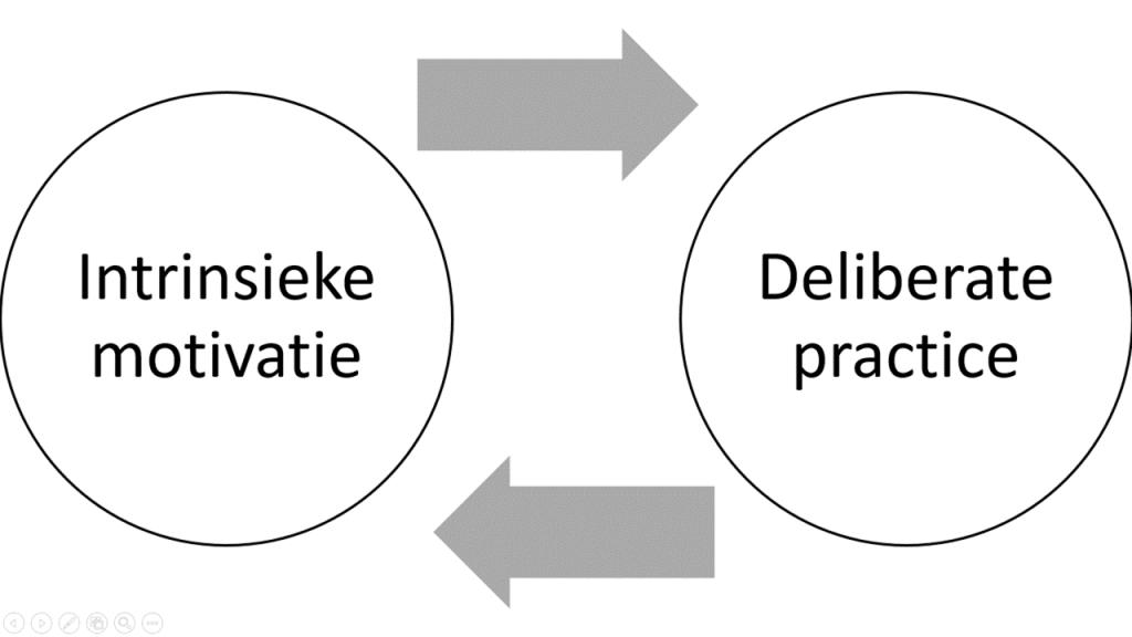 Intrinsieke motivatie en deliberate practice versterken elkaar