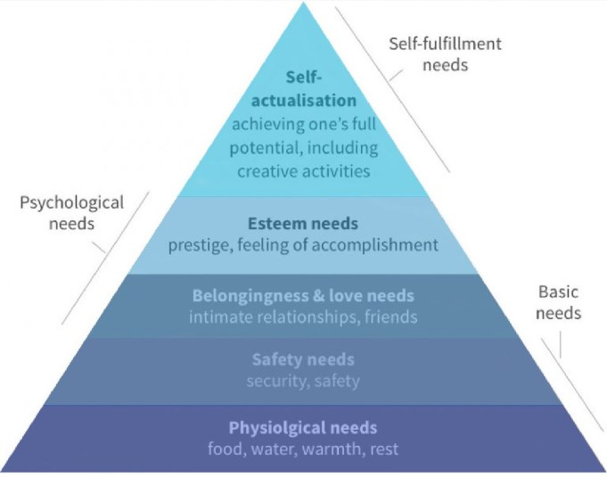 4 Verschillen tussen de Piramide van Maslow en de psychologische basisbehoeften uit de zelfdeterminatietheorie