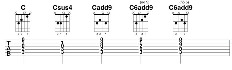 Fantastic Cadd9 Chord Guitar Elaboration Basic Guitar Chords For