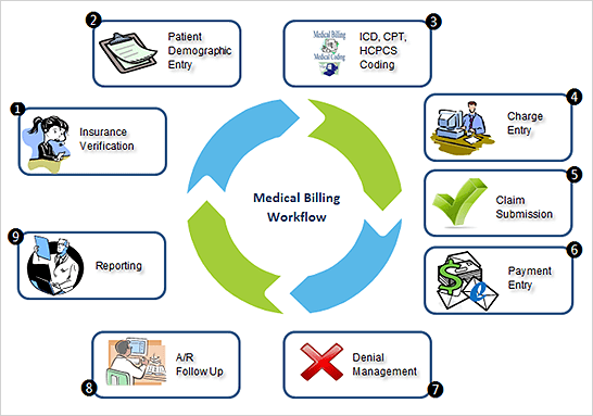 Medical Billing Los Angeles