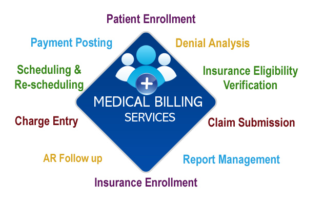 Billing Services Riverside County, CA