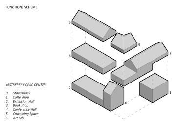 Functions scheme