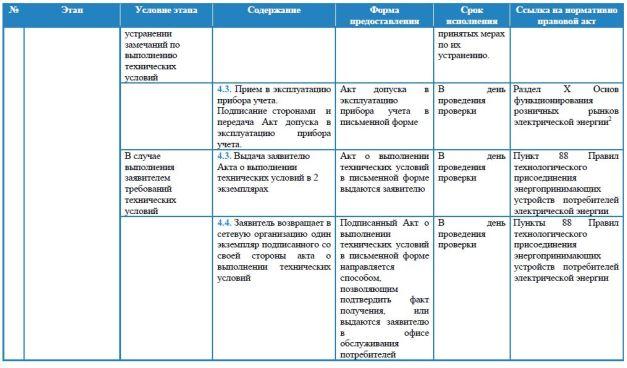 Паспорт услуги техприсоединения мощности до 15 кВт для физлиц л.5