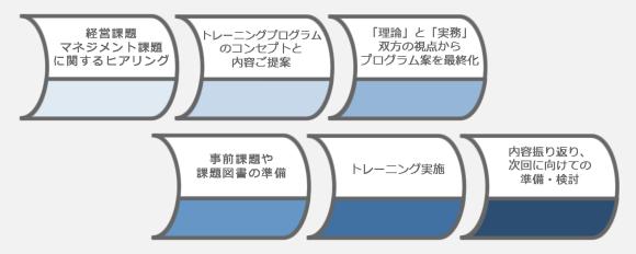 approach2