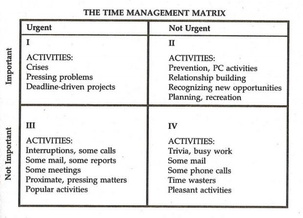 covey_matrix_time_management