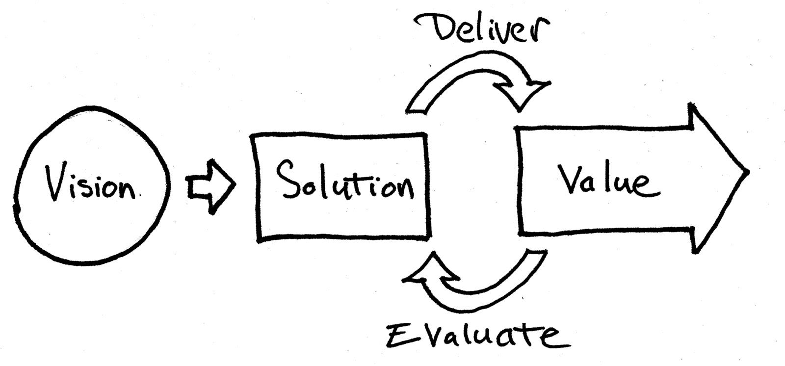 Understanding Lean Project Management