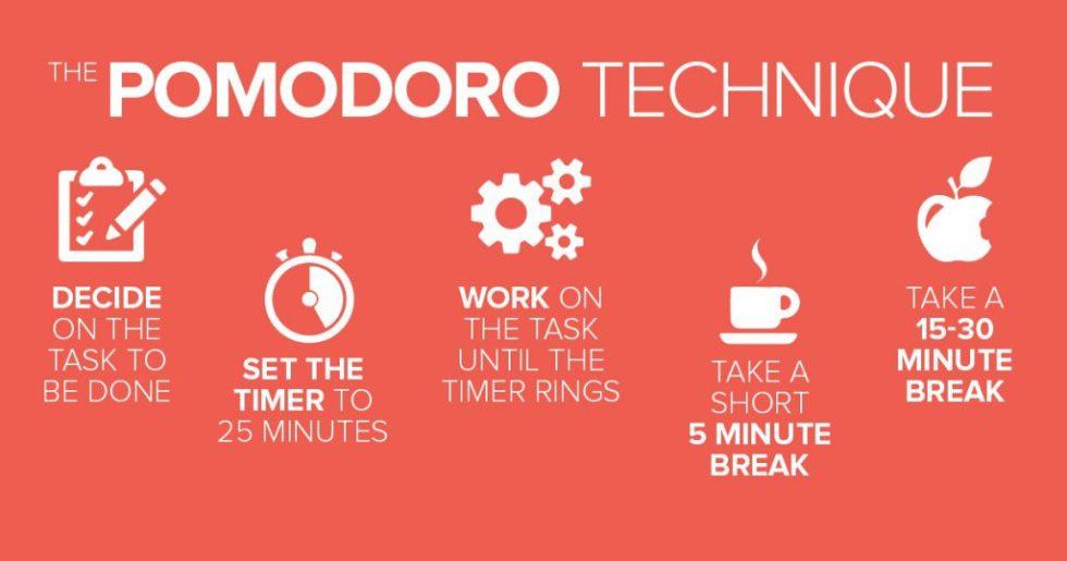 Pomodoro Technique & Methodology | Project-Management.com