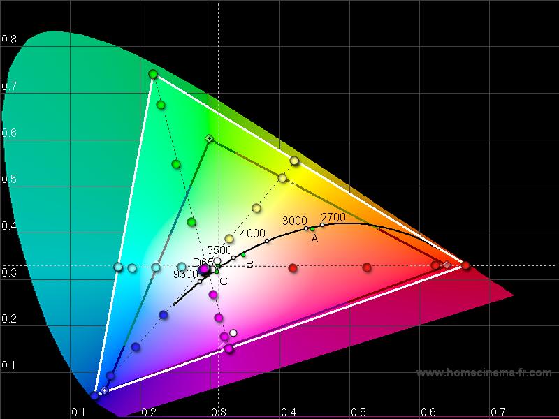 Cie Diagram Galaxy S Iii Gt I 50 Brightness