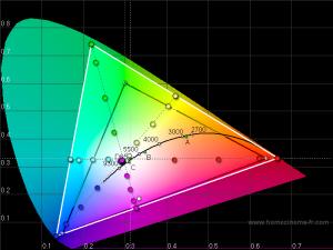 CIE Diagram – Galaxy S III GTI9300 50% brightness | Project Voodoo