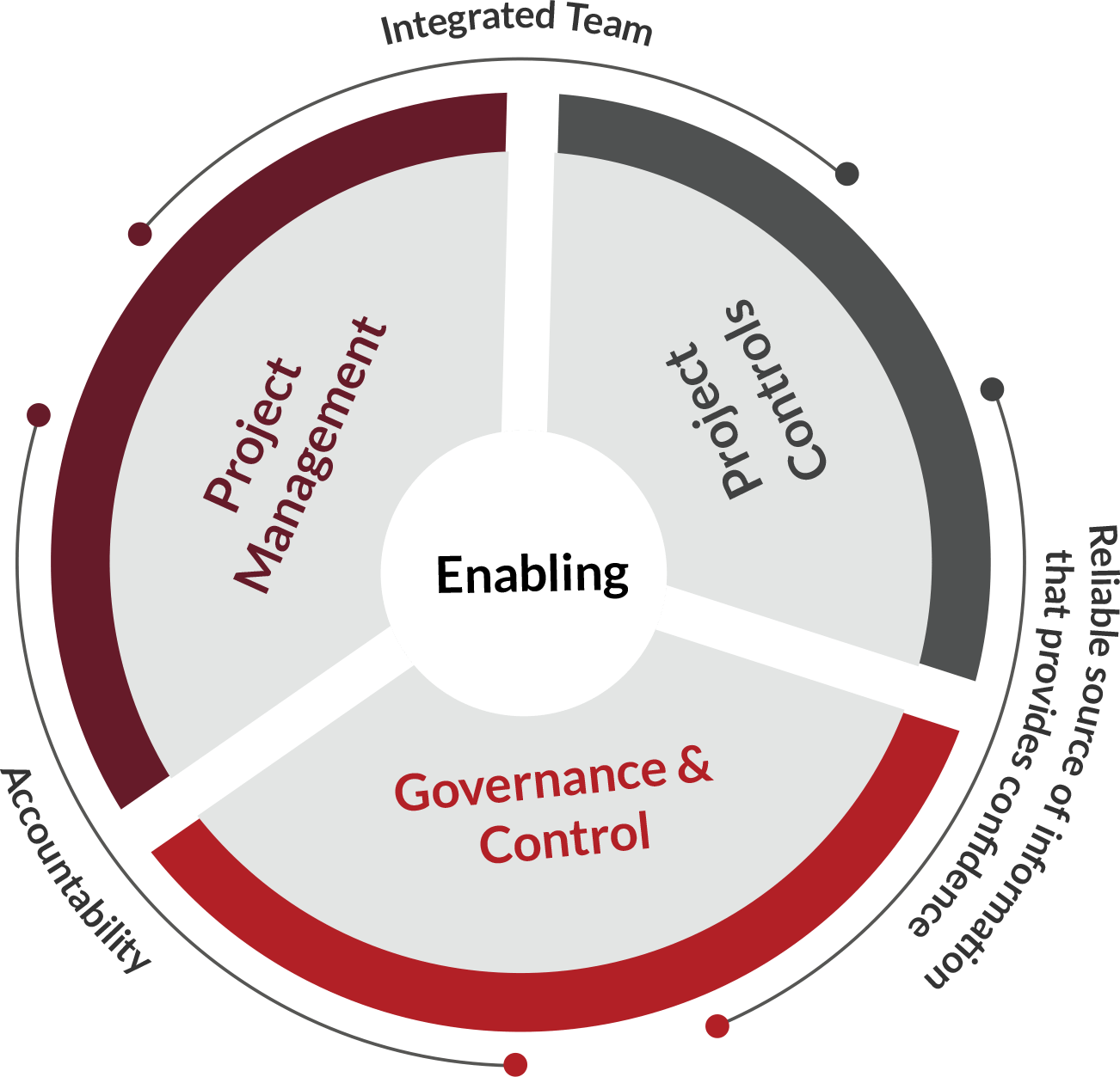Project Controls What Is It And Why Is It Important