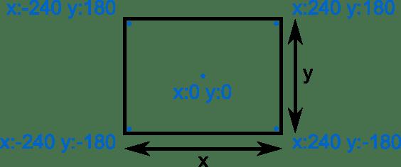 Coordenades cartesianes