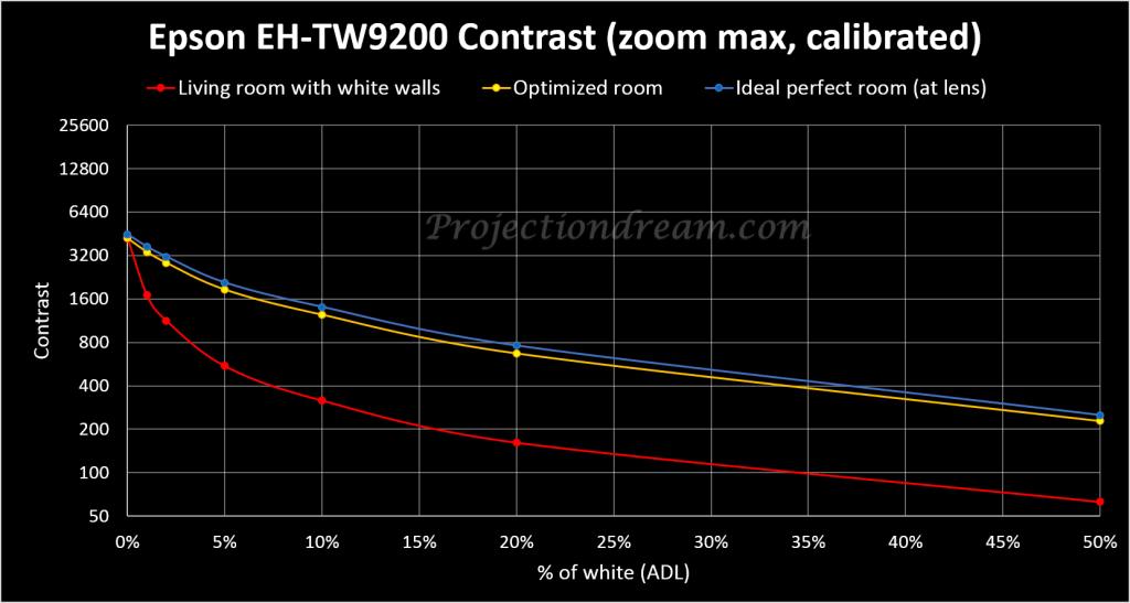 Contrast_Curve_ADL_Epson_EH-TW9200