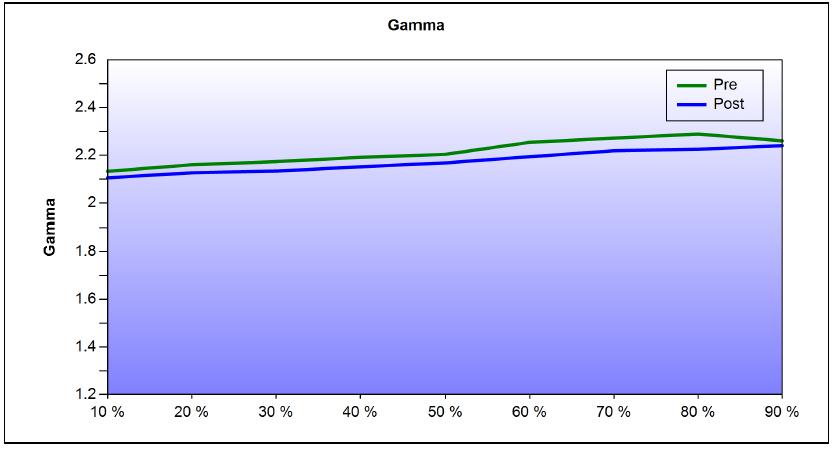 Vivitek H1188 Calibration Gamma