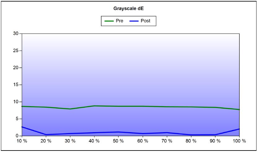Vivitek H1188 Calibration Grayscale deltaE