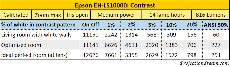 Epson EH-LS10000 contrast table