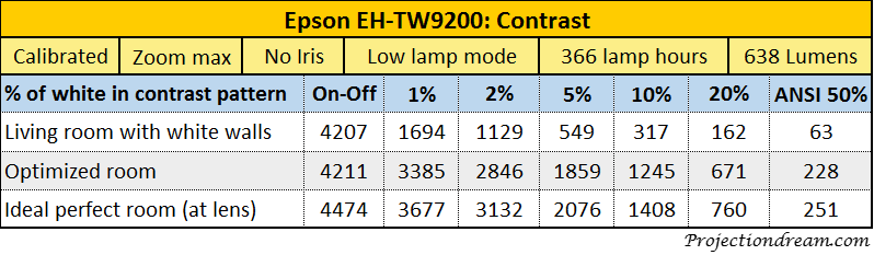 Epson EH-TW9200 contrast table