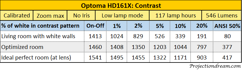 Optoma HD161X Contrast table