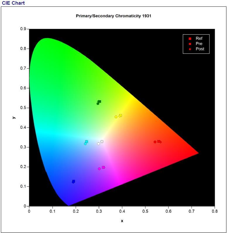 JVC DLA-X5000 CIE Chart