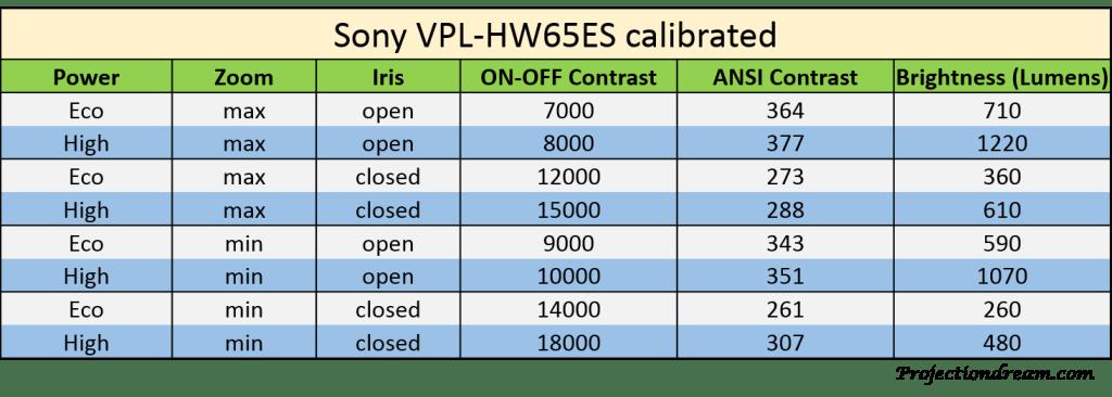 Sony VPL-HW65ES On-Off Ansi Brightness