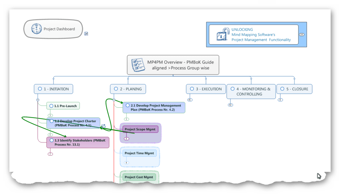 MP4PM - MindmaPping for Project Management