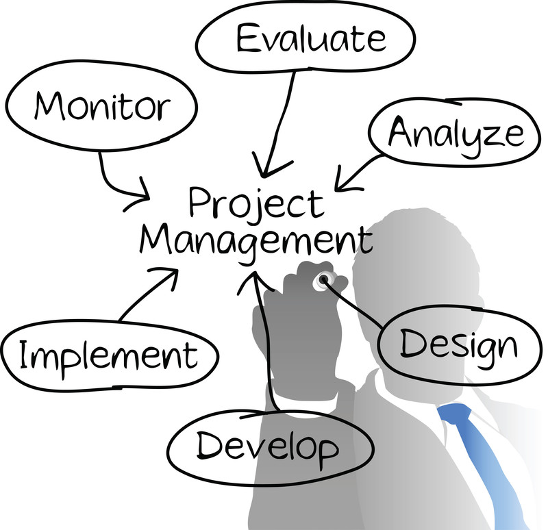 an improvement in project leadership skills Are you convinced by your score as a project manager if not, then surely you know that your current skills and knowledge needs improvement now pick a.