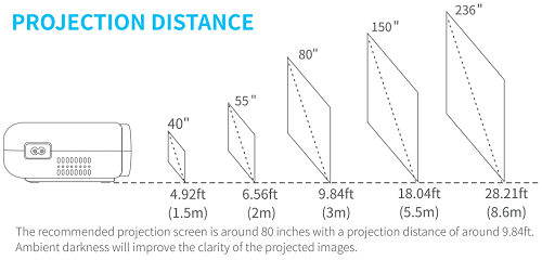 430W Throw Distance