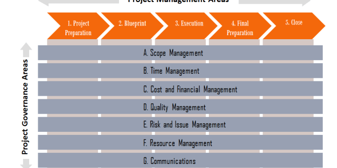 Best practices for Project Management Presentation