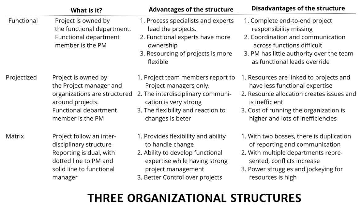organization structure Detailed Guide on Functional, Matrix and Projectized Organization Structures Screenshot 2019 11 30 at 8