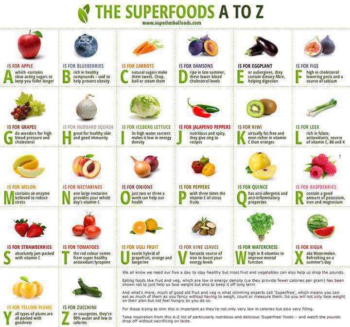 Superfoods A Z Project Refined Life