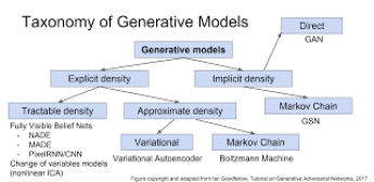Taxonomy of generative models