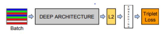 Facenet architecture